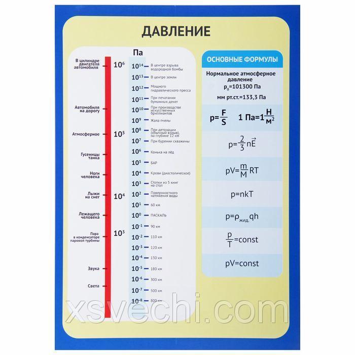 """Обучающий плакат """"Давление"""" А4"""